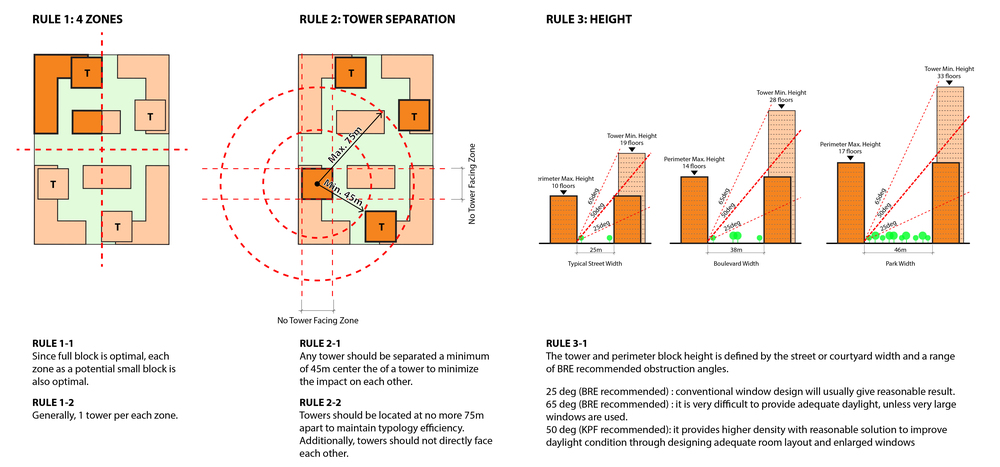 Rules of thumb developed from top performing configurations