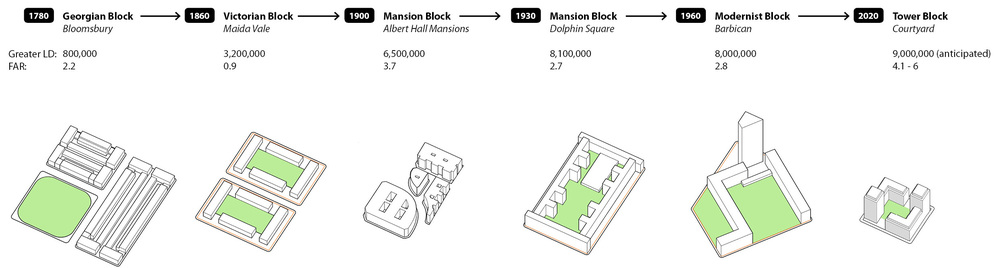 Timeline of london block typologies
