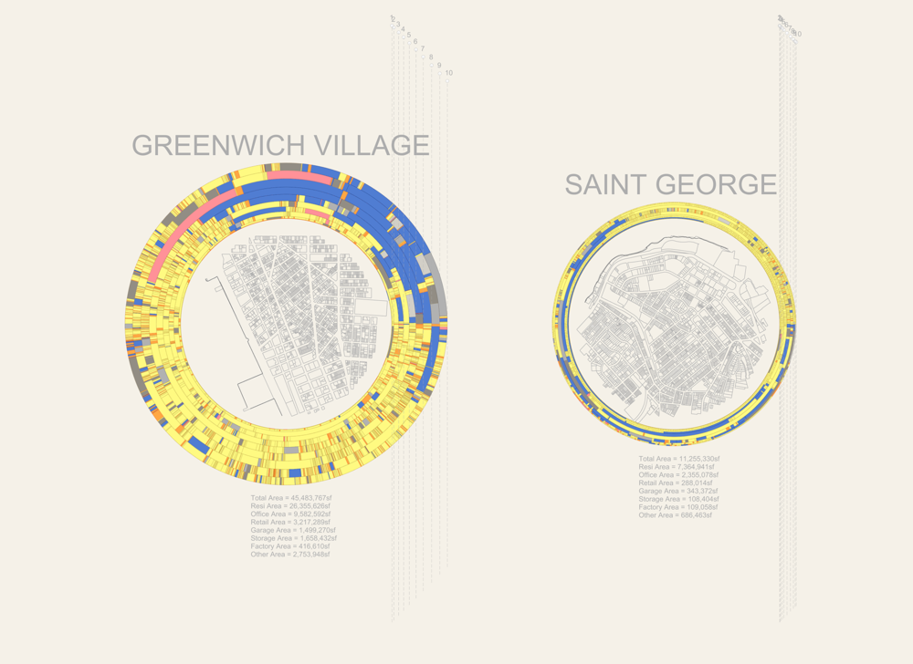 Fig 6 - City Miles for Greenwich Village in Manhattan, and Saint George in Staten Island