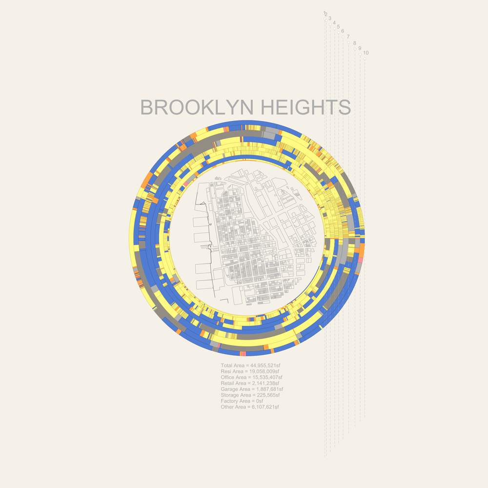 Fig 1 - Place-Based Analytics applied to the neighborhood of Brooklyn Heights, NYC