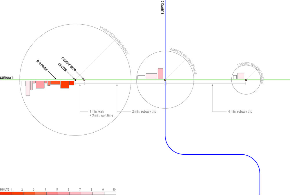 Fig 3 - Explanatory diagram of Ten Minute Trip analysis