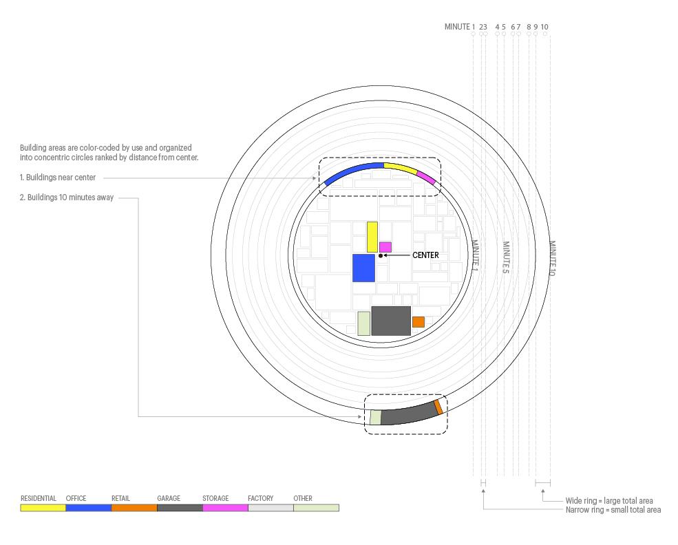 Fig 3 - Explanatory diagram of City Mile visualization