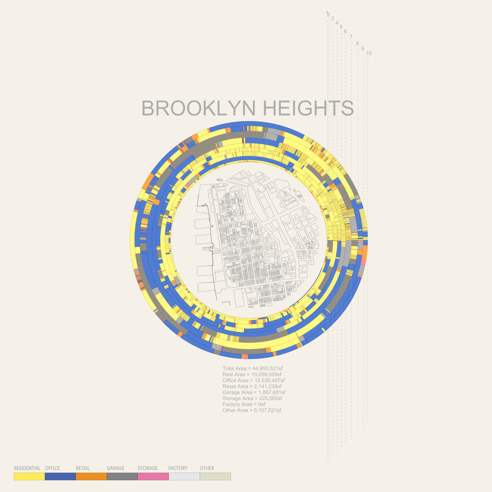 Place-based Analytics: Brooklyn Heights, New York City