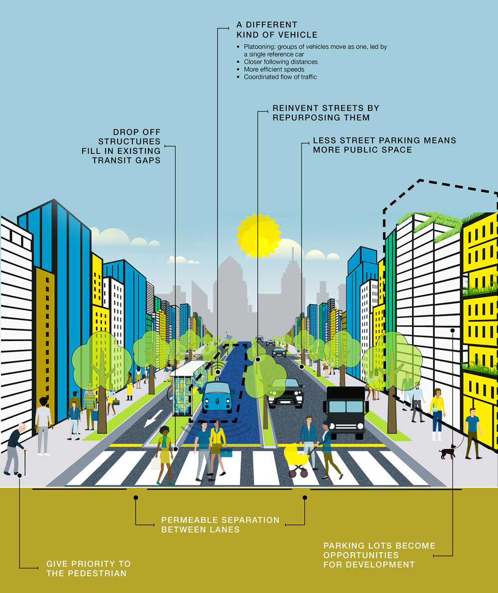 Multi-modal Streets: The promis of semi-autonomous transit.