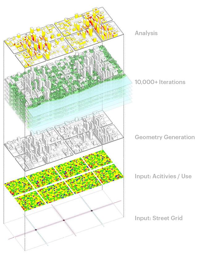 Diagrammatic representation of Computational Urban Design Model