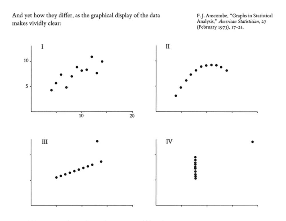Anscombe's Quartet from Tufte