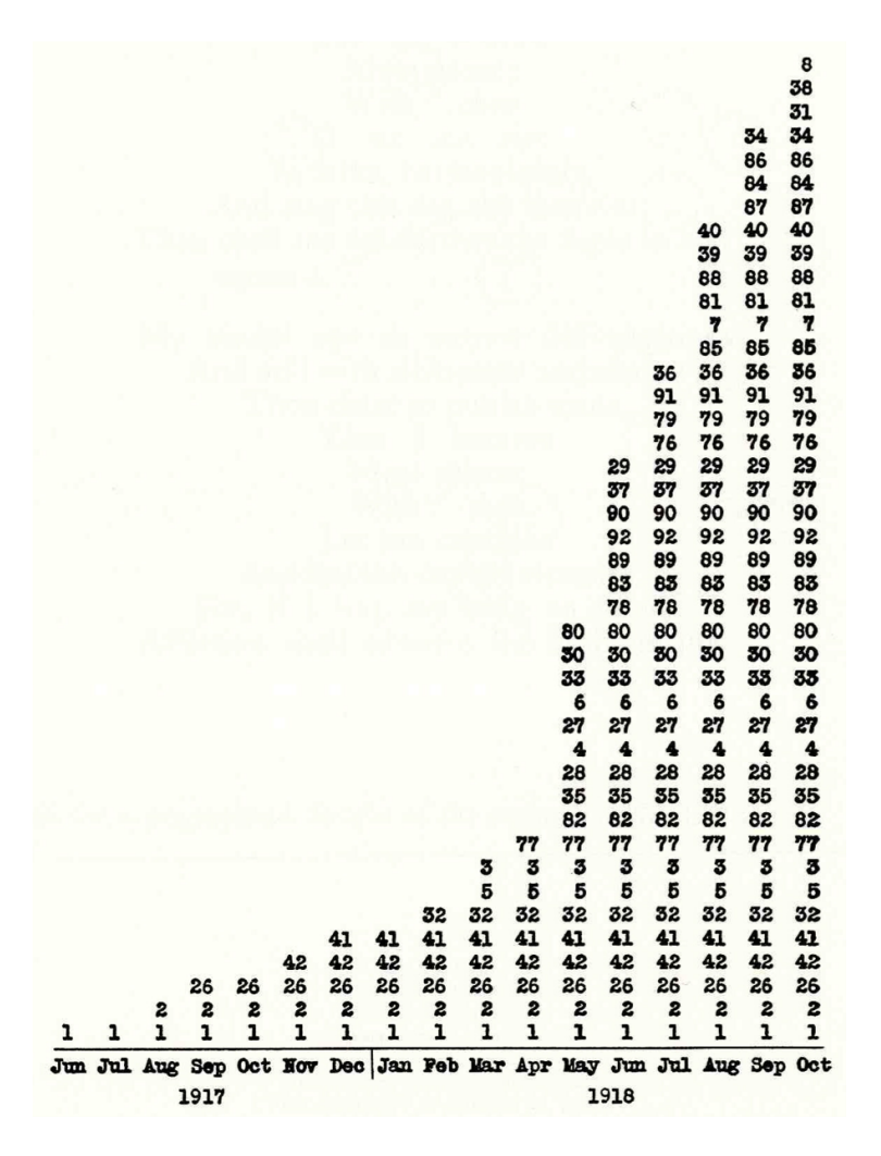 From Tufte's The Visual Display of Quantitative Information, Second Edition.