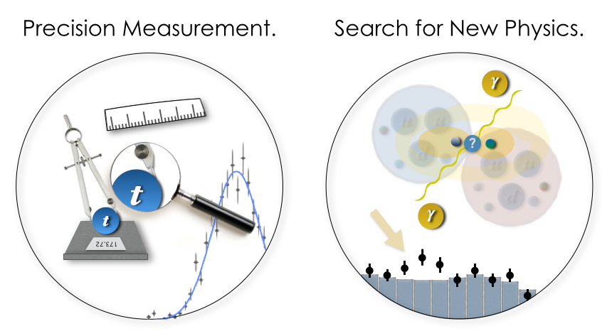 Two broad categories of measurements we can do at ATLAS: performing a precision measurement and searching for something new.