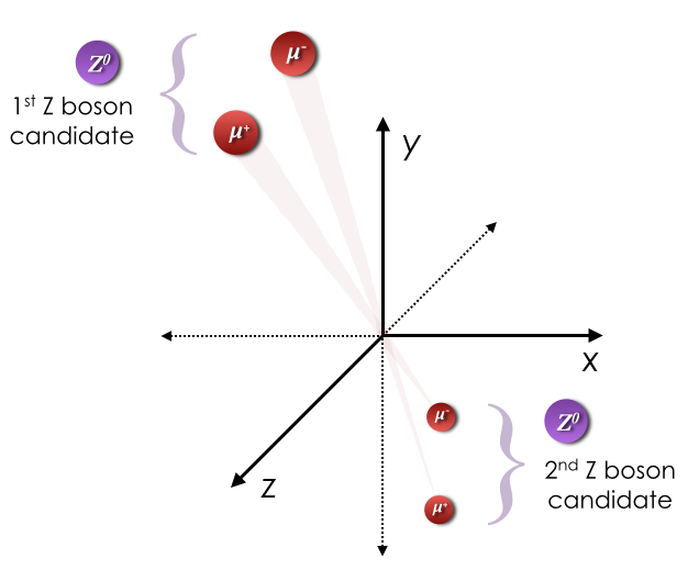 Two Z boson candidates each reconstructed from a muon-antimuon pair.
