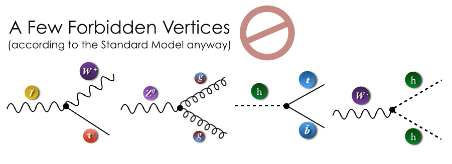A few examples of forbidden vertices according to the Standard Model.
