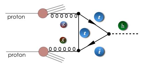 A standard production mechanism for a Standard Model Higgs Boson at the LHC via a top quark loop.