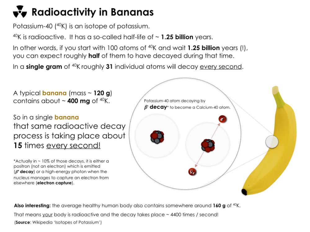 weak_interaction_banana_potassium_radiation.png