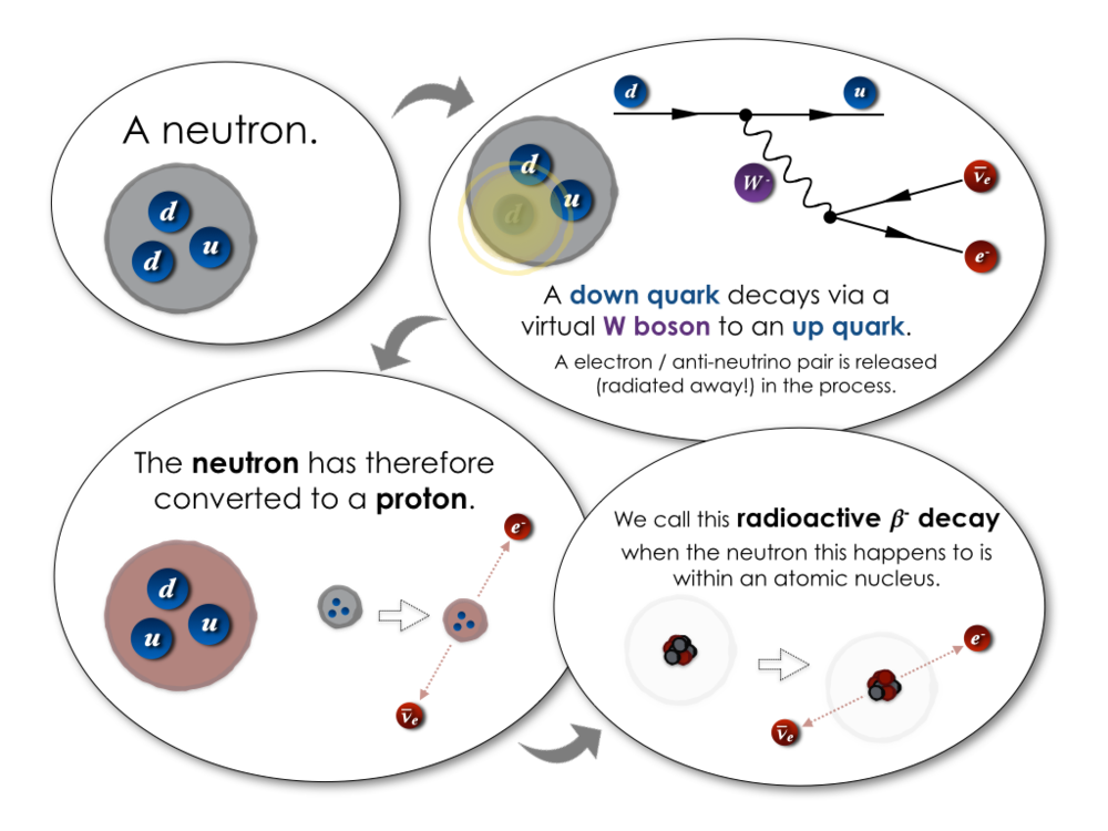 weak_interaction_beta_decay_W_boson.png