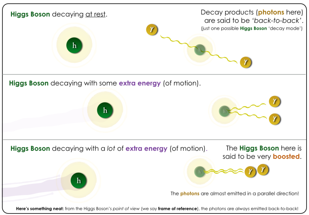 Cartoons illustrating the concept of high-energy boosts in particle physics.