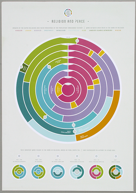 Information graphics by Ross Allan