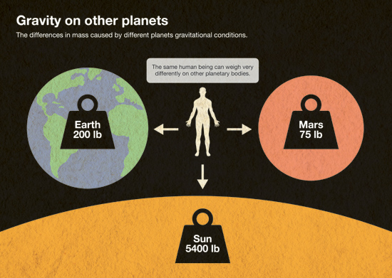 Solar System infographic by Stuart Chalmers