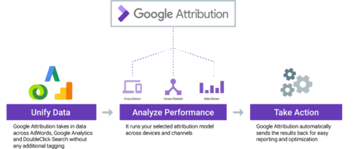 Hello google attribution goodbye last click i com may 23 2017 posted at google inside adwords today were announcing google attribution a new product to answer the question that has challenged stopboris Choice Image