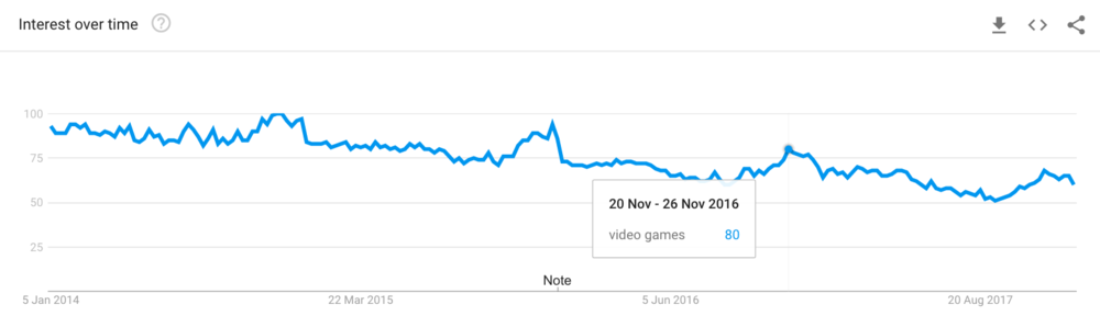 "Google Trends: ""Video games"" searches peak in the holiday season"