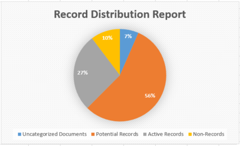 A record distribution report