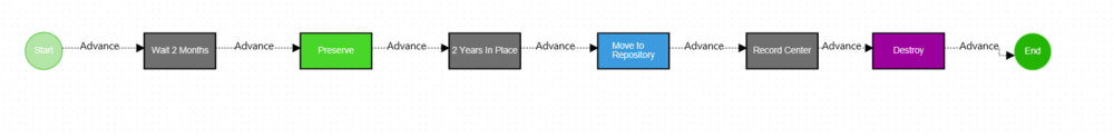 complete content lifecycle in a collabware workflow