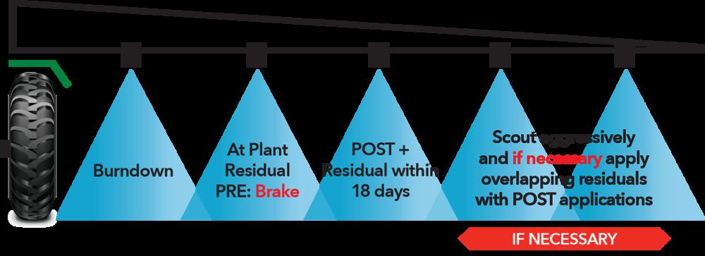 The Brake Herbicide System.