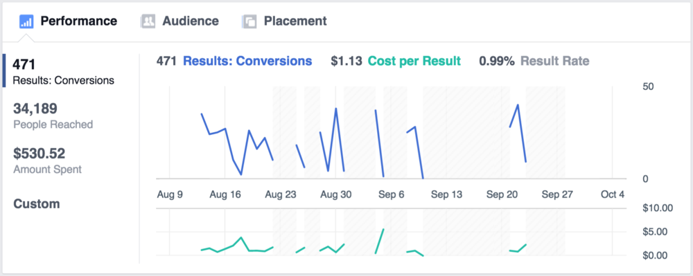 Facebook Ads Stats