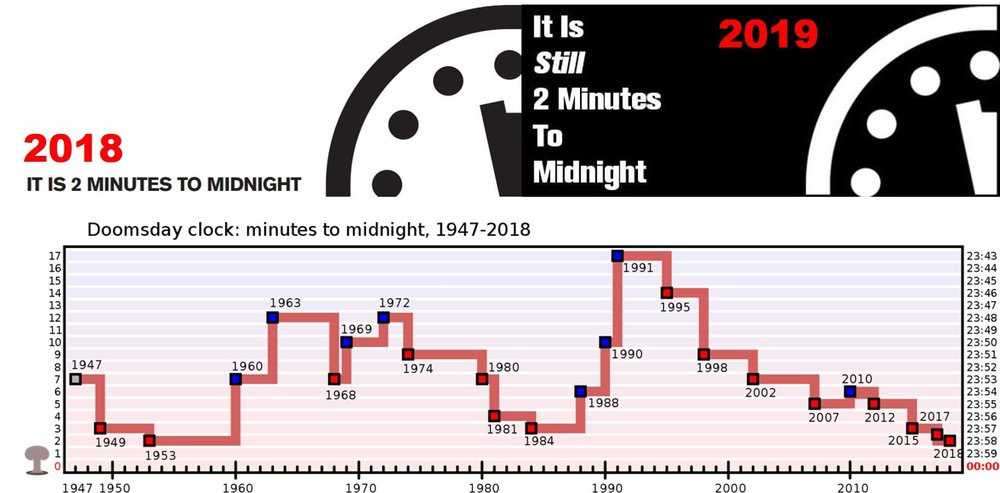 2018-2019 Doomsday Clocks and Graph Chart.jpg
