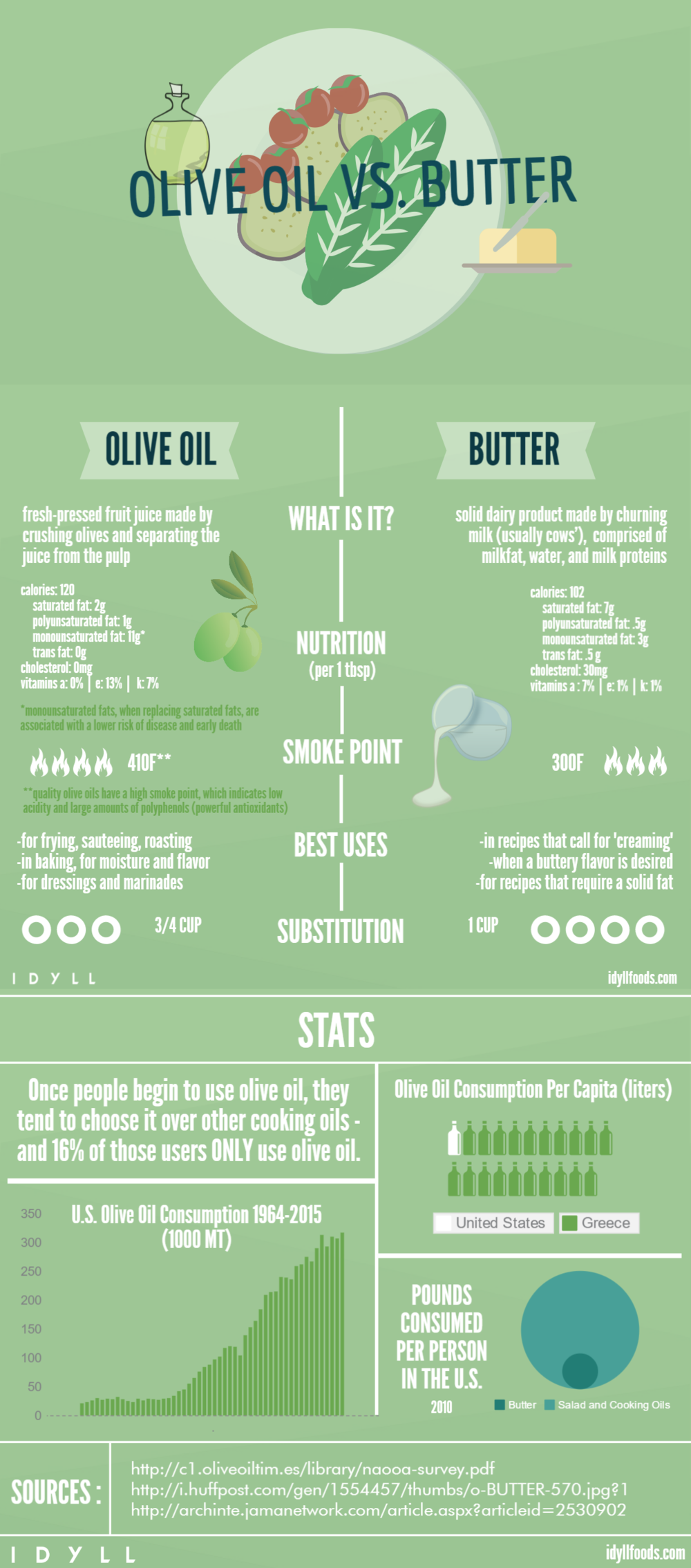 idyll-olive-oil-versus-butter-infographic