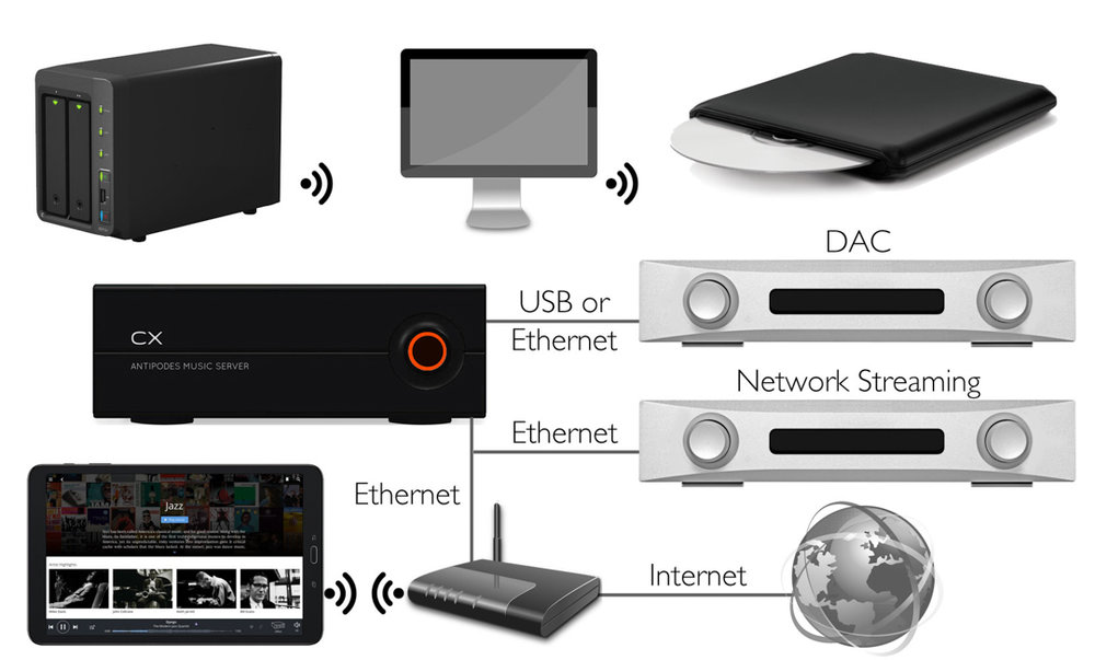 CX Usage Configuration