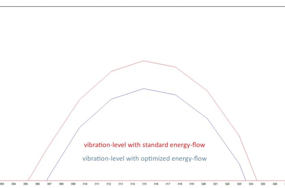 Copy of Optimized energy-flow