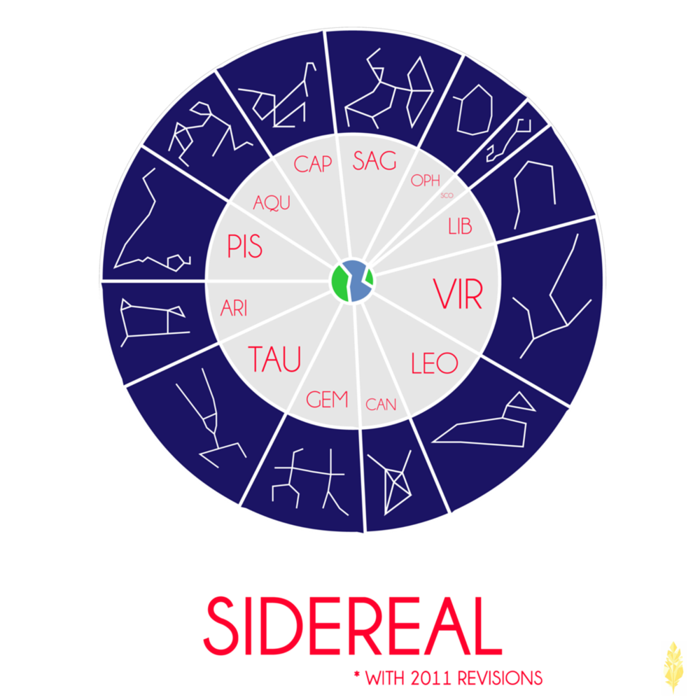 A modern Sidereal astrological calendar (image made by the artist Kaleidoscope!)