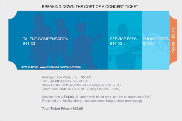 ticketpricebreakdown