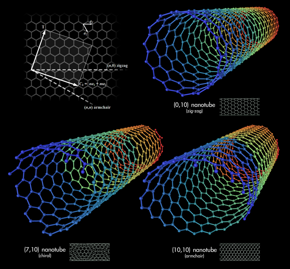 Carbon nanotubes. Image credit:  Michael Ströck , Licensed under the Creative Commons Attribution-Share Alike 3.0 Unported license.