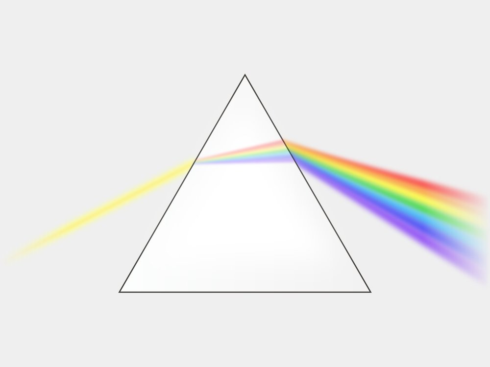 """Figure 1: Light shone on a prism changes its speed and bends as a function of its wavelength. When white light passes through a prism, its constituent colors are separated by wavelength revealing the spectrum of visible light. """" Diagram of a dispersion prism """" by Suidroot is licensed under  CC BY-SA 4.0 ."""