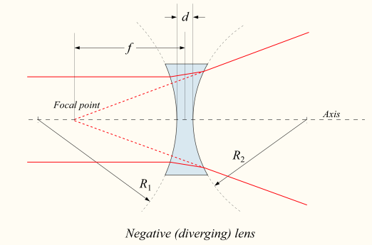 Diverging lens.png