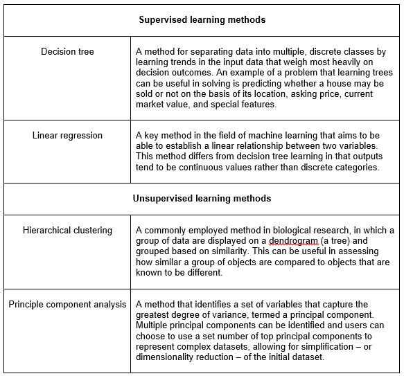 Table 1: A brief summary of common machine learning methods.