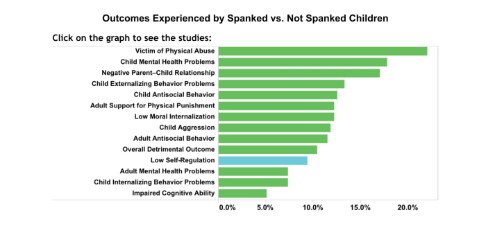 a study on the disciplinary act of spanking The youth criminal justice act (ycja) provides unique rights and procedures for young people between the ages of 12 - 17 who are charged with a criminal offence in was legal today might not be legal tomorrow because international laws are changing and research continues to show that physical discipline is harmful.