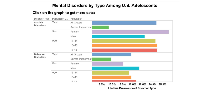 Mental Health Disorders And Teen >> Mental Disorders In U S Teens Child Teen Family Therapy