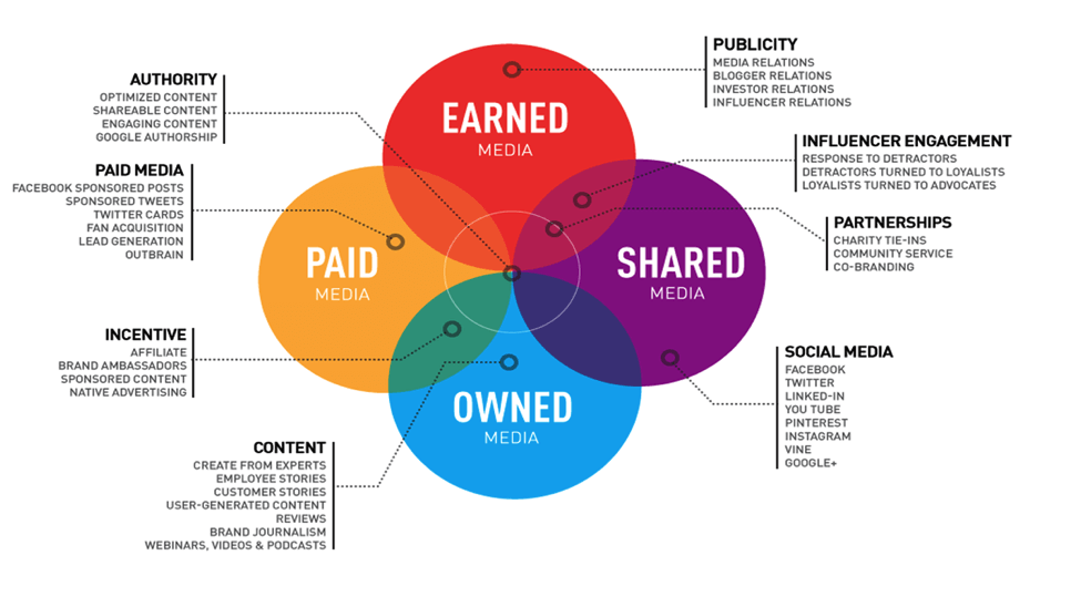 (Source:Amex OPEN Forumand Outbrain) The PESO Framework -paid, earned, shared, owned Whether you invest in the promotion of paidcontent through platforms like Outbrain, leverage third-party PR placements through earnedmedia, spread the word organically through sharedcontent on social media or publish blog articles directly to ownedchannels such as your website, pretty much everything you can do falls under one of these buckets. But it's not quite that simple. Earned, owned, and shared content can all be paid content as well. Earned– The news cycle never stops. Once the initial interest from your press coverage dies down, how can you get more of your audience to read that article? Owned– It takes time to grow your own email list and build your SEO authority. In the meantime, how do you get prospects to read the blog post you just published? Shared– Social networks have significantly diminished the reach of your posts to your own followers and friends. How do you get more views on the Youtube video you just uploaded? The answer to each of these question is paid content promotion. Whether you're paying to increase exposure within a certain social platform or driving readers from other channels, it's becoming more difficult to experience significant growth with content without some kind of paid strategy. This is why understanding the value of every piece of content you create is critical. What is it worth to have the perfect audience consume your content? Do you know?