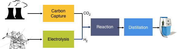 Methanol Process