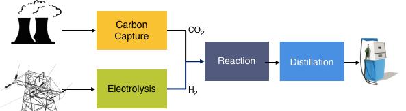 Methanol Process