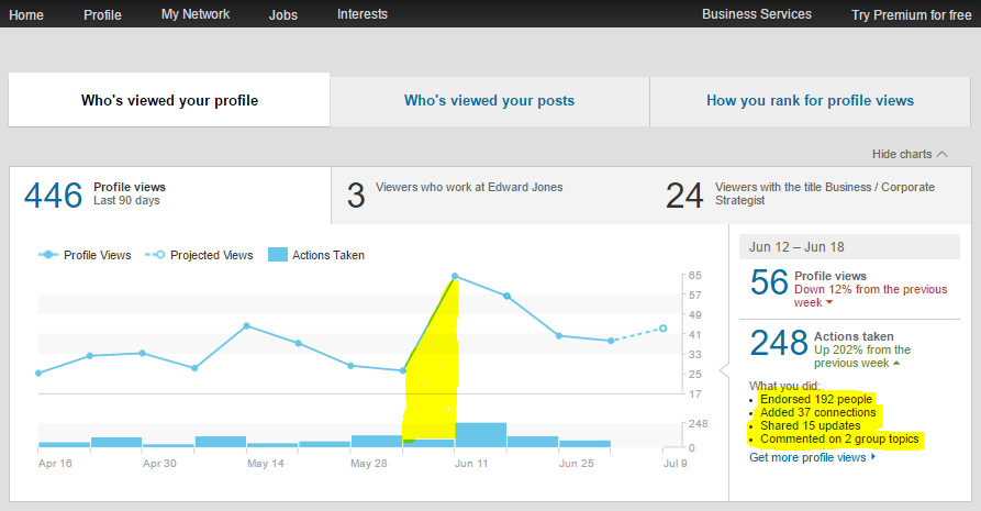 Click on the individual weeks in the chart to see what you did each week to increase your page views.
