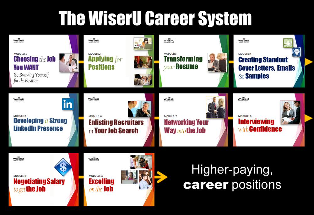 Get started with the  WiserU Career System  today!