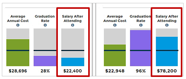 In this example, the first school costs more, but the less costly school has a vastly better median graduate salary score.