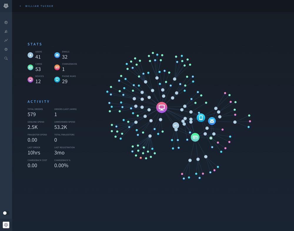 Fraud graph database