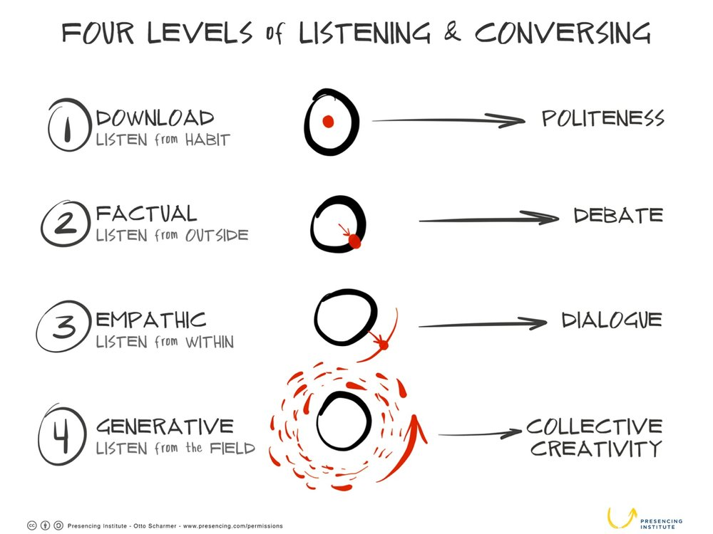4 levels of listening - drawing by Kelvy Bird