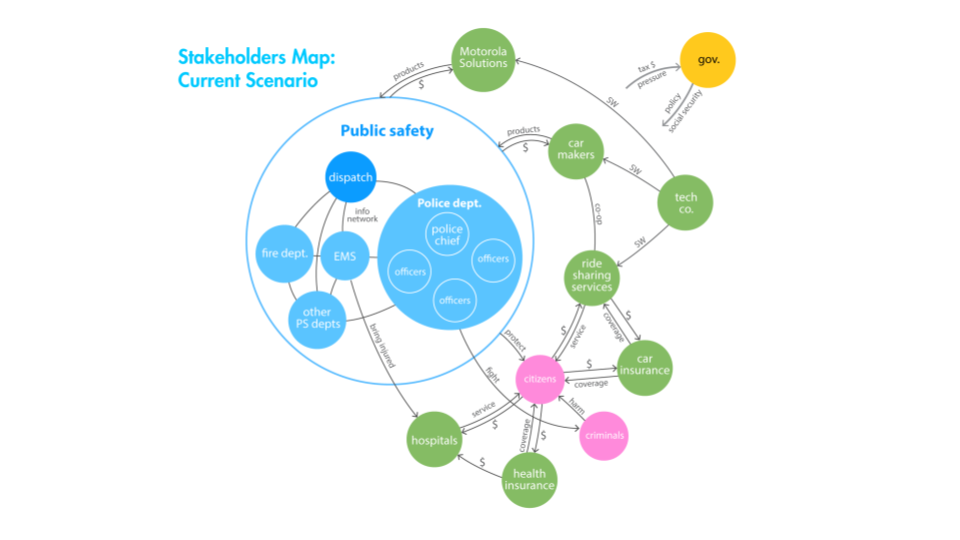 Mapping the primary, secondary, and tertiary stakeholders allowed us to identify our specific users, while also examining other groups that may be affected by autonomous vehicles.