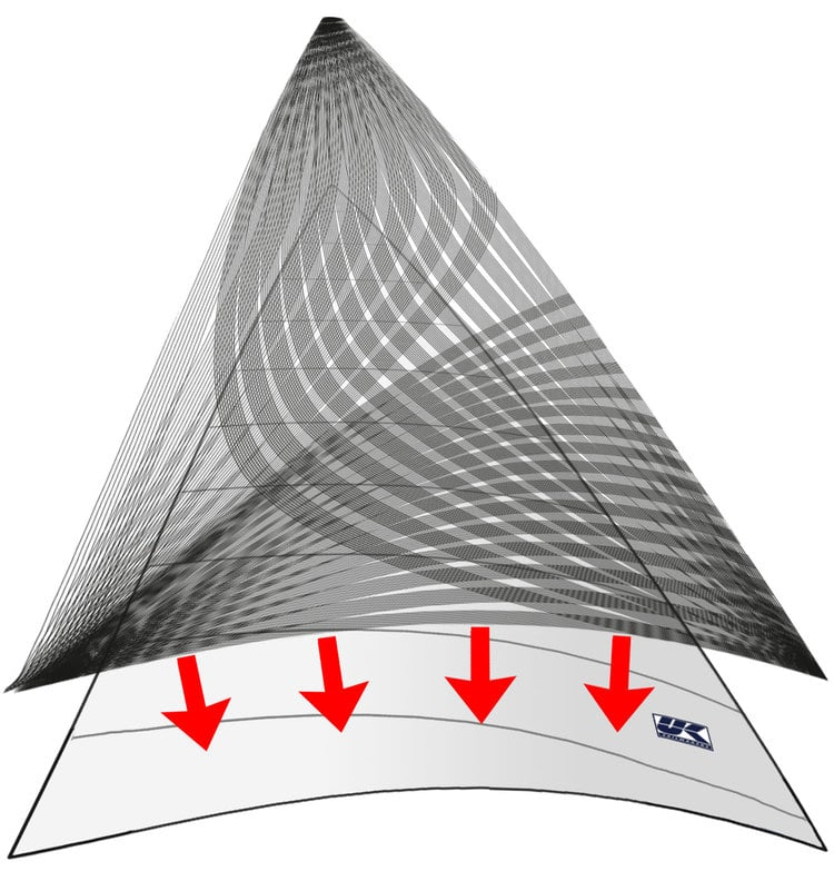 X-Drive is a two-part construction system. As the diagram shows, the sail is made from a light weight material cut into cross-cut panels that, when put together with broad seaming, achieve the 3-D shape created by the sail designer. Next the sail is reinforced with a grid of narrow high-strength, low-stretch tapes that are bonded to the sail 11 at a time in an 8 inch (20 cm) wide path.