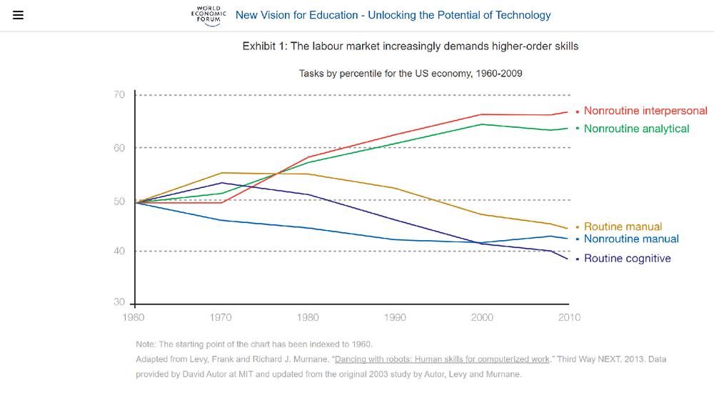 Labor skills 1960 - 2009 World Economic Forum.png
