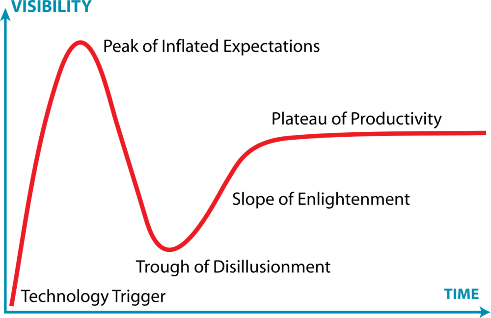 Gartner Hype Cycle generic.png